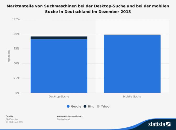 statistic id301012 marktanteile der desktop und mobilen suchmaschinen in deutschland im dezember 2018 - Warum Google für das Internetmarketing unverzichtbar ist