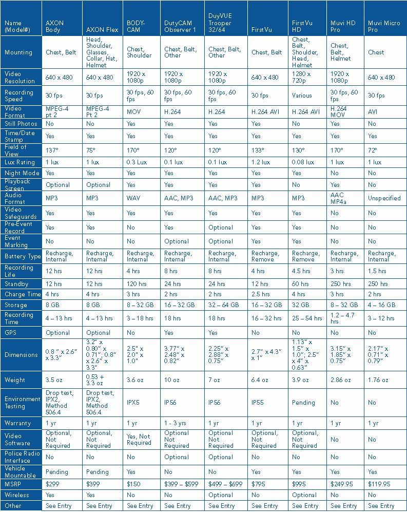 police camera comparison chart