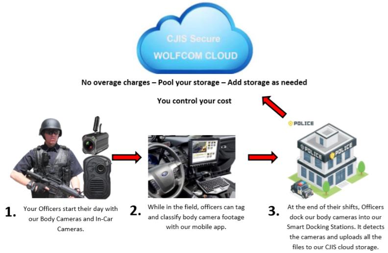 wolfcom 3rd eye police body camera cloud storage workflow