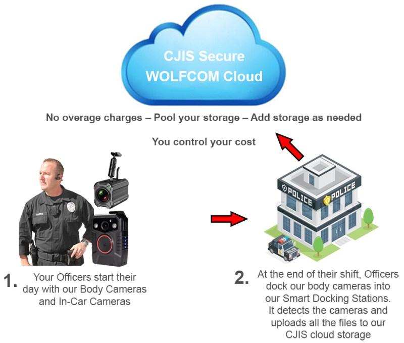wolfcom halo police body camera cloud storage workflow