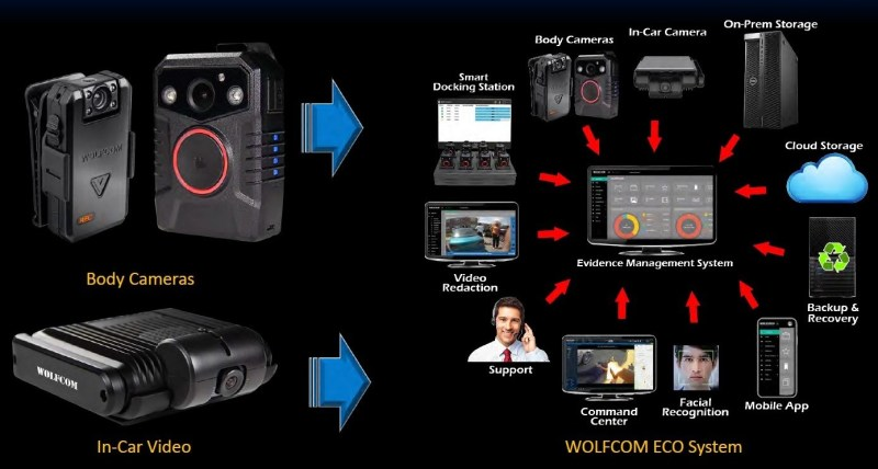 download body camera overiew