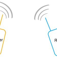 wireles receiver diagram [ 2000 x 540 Pixel ]