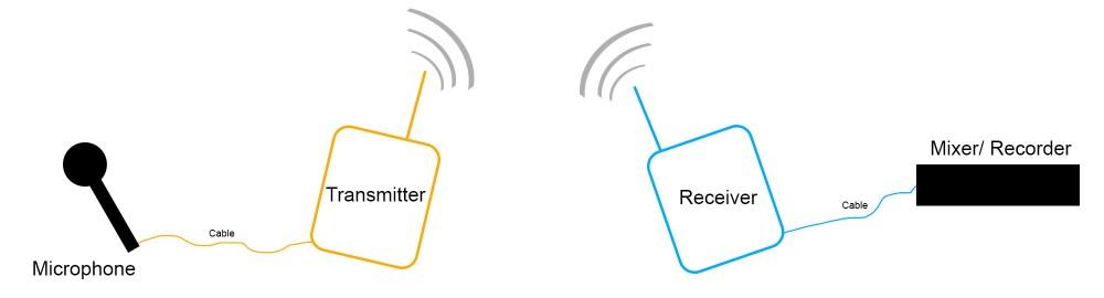 medium resolution of wireles receiver diagram