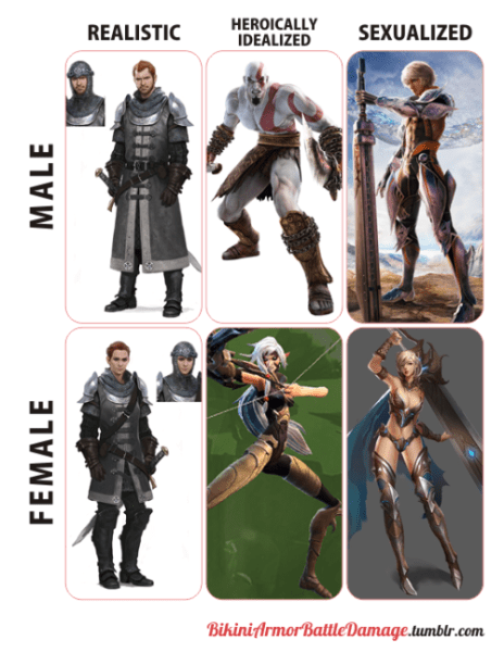 Gendered armors chart