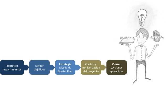 fases consultoría WPM