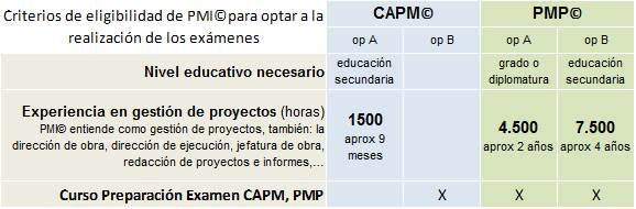 criterio horas pmp