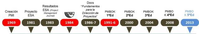 timeline pmi