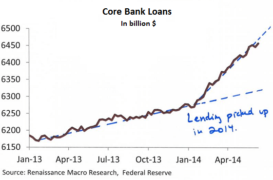 https://i0.wp.com/wolfstreet.com/wp-content/uploads/2014/07/US-Core-bank_loans.png