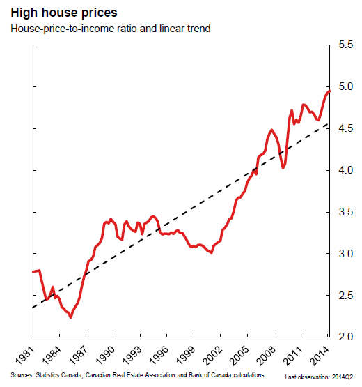 Housing Bubble Threatens Financial Stability Of Canada