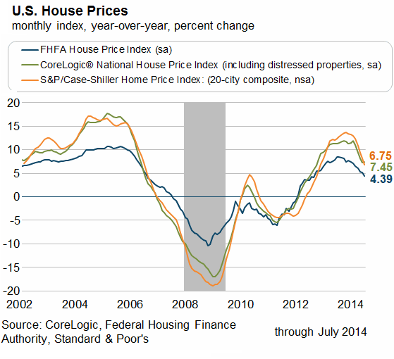 US-Home-Prices-Atlanta-Fed_2002-2014