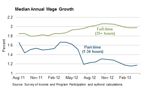 US-median-wage-growth-part-v-full-time-workers