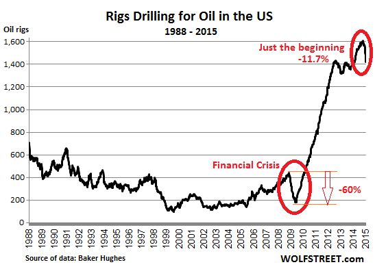 US-rig-count_1988_2015-01-09
