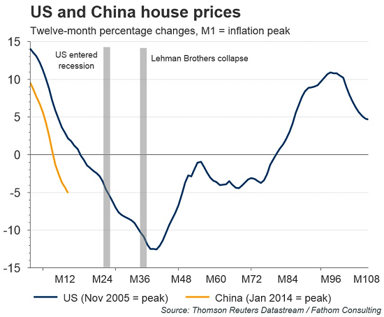 US-China-housing-crash
