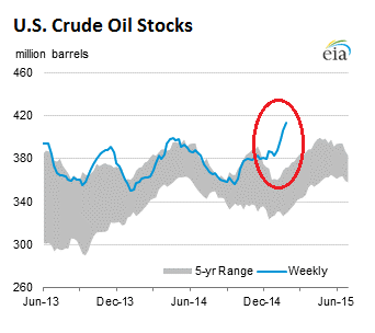 US-crude-oil-stocks-2015-02-04