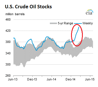 US-crude-oil-stocks-2015-02-25