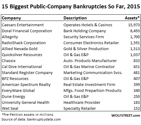 US-bankruptcies-Q1-2015