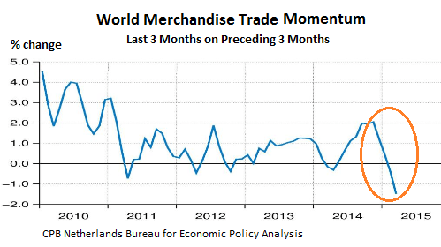 World-Trade-merchandise-momentum-2010-2015_03-change
