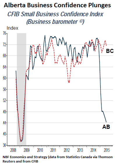 Canada-Alberta-Business-Confidence-2015-06