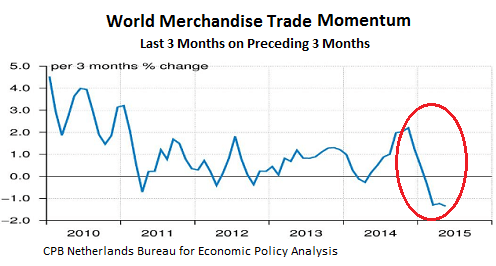 World-Trade-merchandise-momentum-2010-2015_05-change