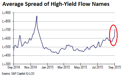 US-Junk-bond-spreads-LCD-flow-names-2015-09-25