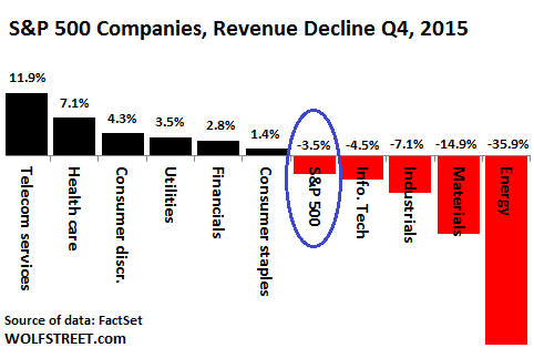 Image result for corporate revenues declining