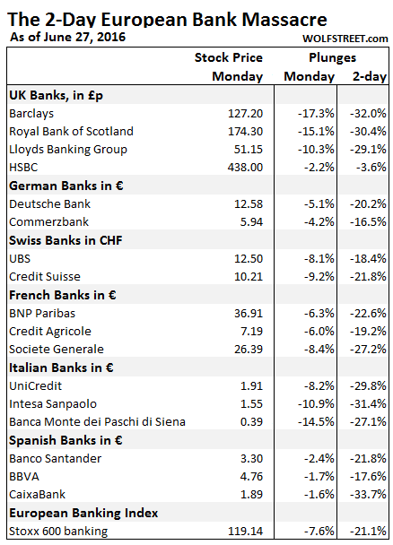 https://i0.wp.com/wolfstreet.com/wp-content/uploads/2016/06/EU-bank-stocks-2016-06-27.png