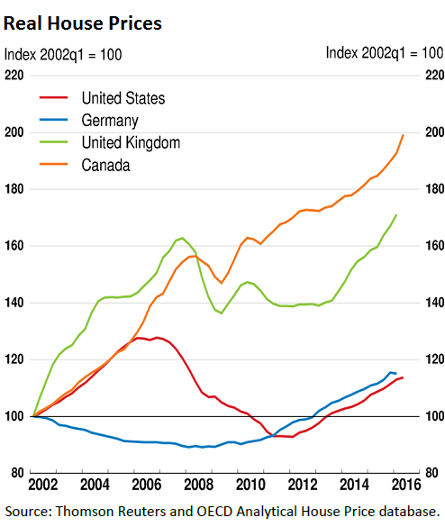 https://i0.wp.com/wolfstreet.com/wp-content/uploads/2016/09/Canada-house-price-changes-v-US-UK-Germany-OECD.png