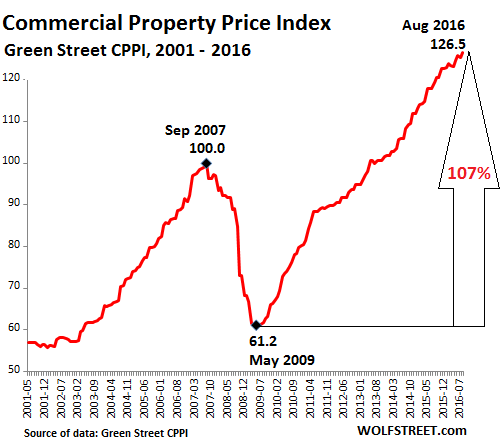 us- commercial-property-index-greenstreet-2016-08