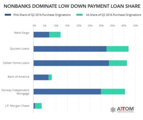 us-mortgages-banks-v-nonbanks-fha-va