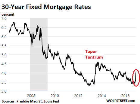https://i0.wp.com/wolfstreet.com/wp-content/uploads/2016/11/US-mortgage-rates-30-year.png