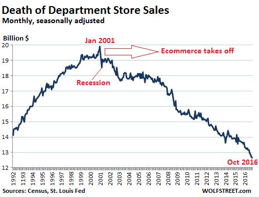 us-retail-department-stores-2016-10