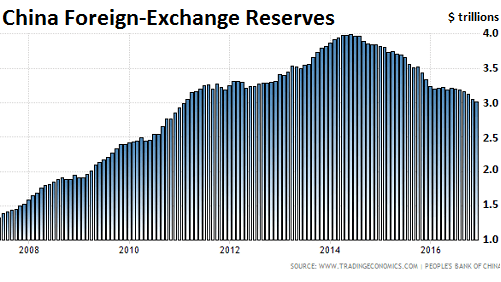 https://i0.wp.com/wolfstreet.com/wp-content/uploads/2017/01/China_Foreign-exchange-reserves.png