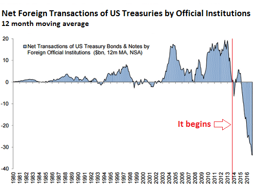 https://i0.wp.com/wolfstreet.com/wp-content/uploads/2017/02/US-Treasuries-net-foreign-transactions.png