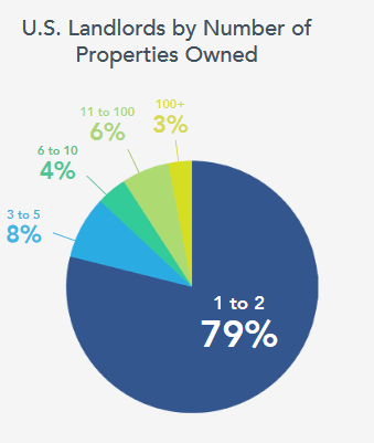https://i0.wp.com/wolfstreet.com/wp-content/uploads/2017/02/US-landlords-by-number-of-properties.png