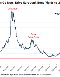 Http wolfstreet euro junk bond yields fall to record low ecb also contra corner chart of the day crazy town in rh davidstockmanscontracorner