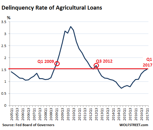 https://i0.wp.com/wolfstreet.com/wp-content/uploads/2017/05/US-ag-loan-delinquency-rate-2017-Q1.png
