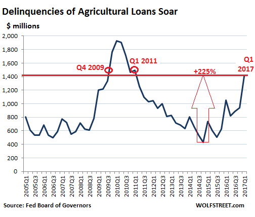 https://i0.wp.com/wolfstreet.com/wp-content/uploads/2017/05/US-ag-loan-delinquency_2017-Q1.png