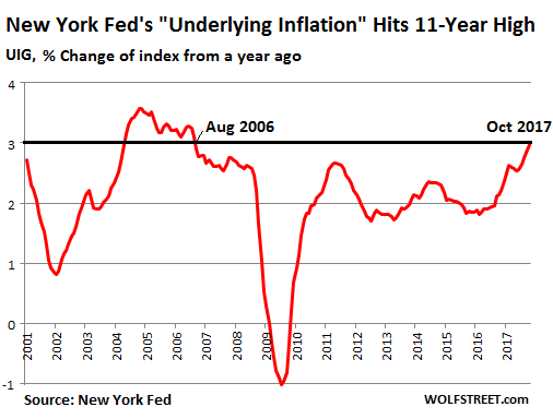 """New York Fed: """"Underlying Inflation"""" Hits 11-Year High 