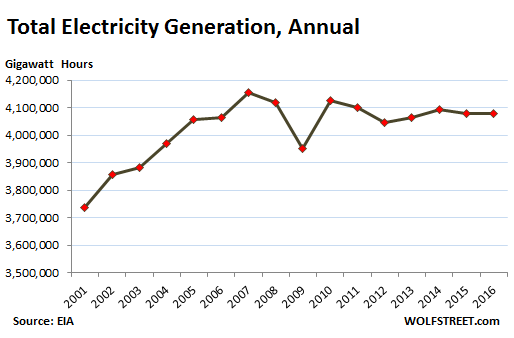 US Demand for Electricity Falls Further: What Does it Mean?