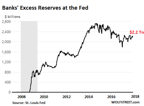 """Fed Pays Banks $30 Billion on """"Excess Reserves"""" for 2017"""