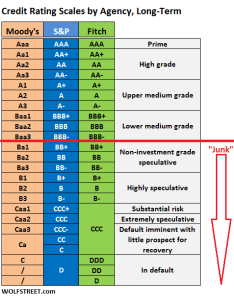 cspeculative    cbelow investment grade  chigh yield or lovingly  cjunk the scale goes from very low risk triple  at top to high also corporate credit rating scales by moody    and fitch wolf street rh wolfstreet