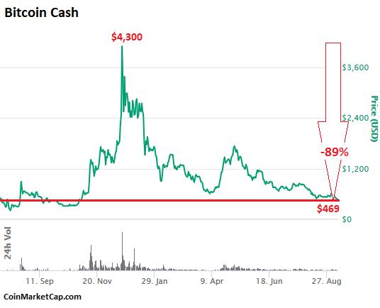 cryptowatch análise bitcoin cash