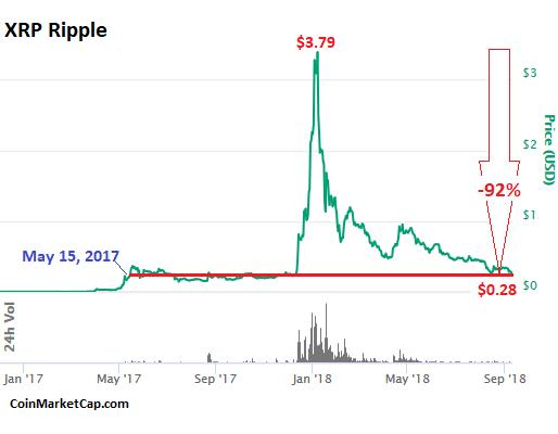 cryptowatch análise ripple