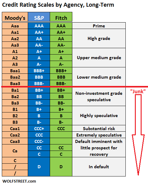 Investment grade ratings table investment loads
