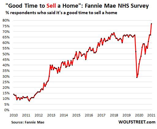 US-Fannie-Mae-Housing-Sentiment-2021-07-07