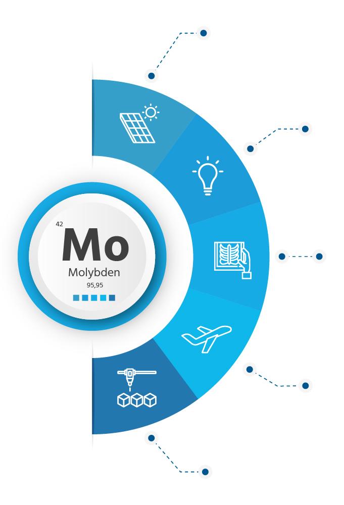Molybden, použití a aplikace