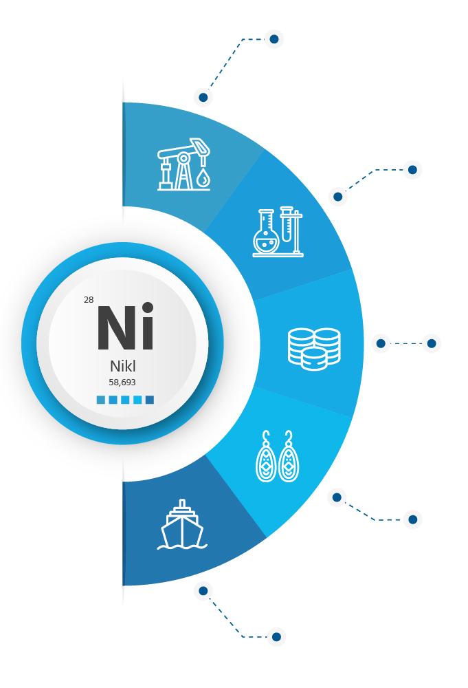 Nikl, použití a aplikace