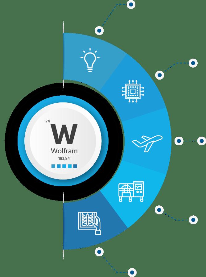 Wolfram, použití a aplikace