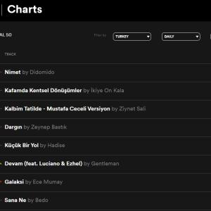 Spotify Türkiye'de en çok dinlenen şarkılar