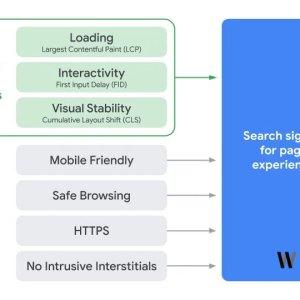 Google temel sıralama faktörleri [2021]